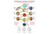 """Постер """"Арийское дерево сефирот"""" - Лето 7522 от Сотворения Мира в Звёздном Храме (большой 594 х 420 мм.)"""